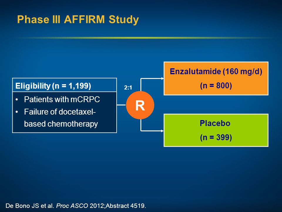 Phase III AFFIRM Study De Bono JS et al. Proc ASCO 2012;Abstract 4519. Enzalutamide (160 mg/d) (n = 800) R 2:1 Placebo (n = 399) Eligibility (n = 1,19