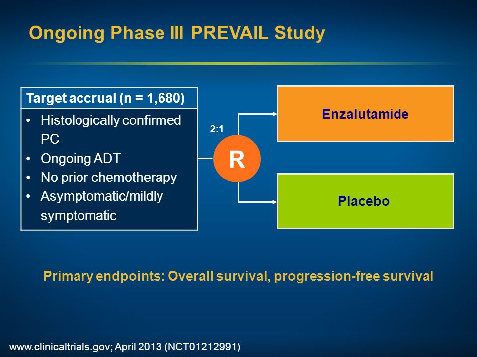 Ongoing Phase III PREVAIL Study www.clinicaltrials.gov; April 2013 (NCT01212991) Primary endpoints: Overall survival, progression-free survival Enzalutamide R 2:1 Placebo Target accrual (n = 1,680) Histologically confirmed PC Ongoing ADT No prior chemotherapy Asymptomatic/mildly symptomatic