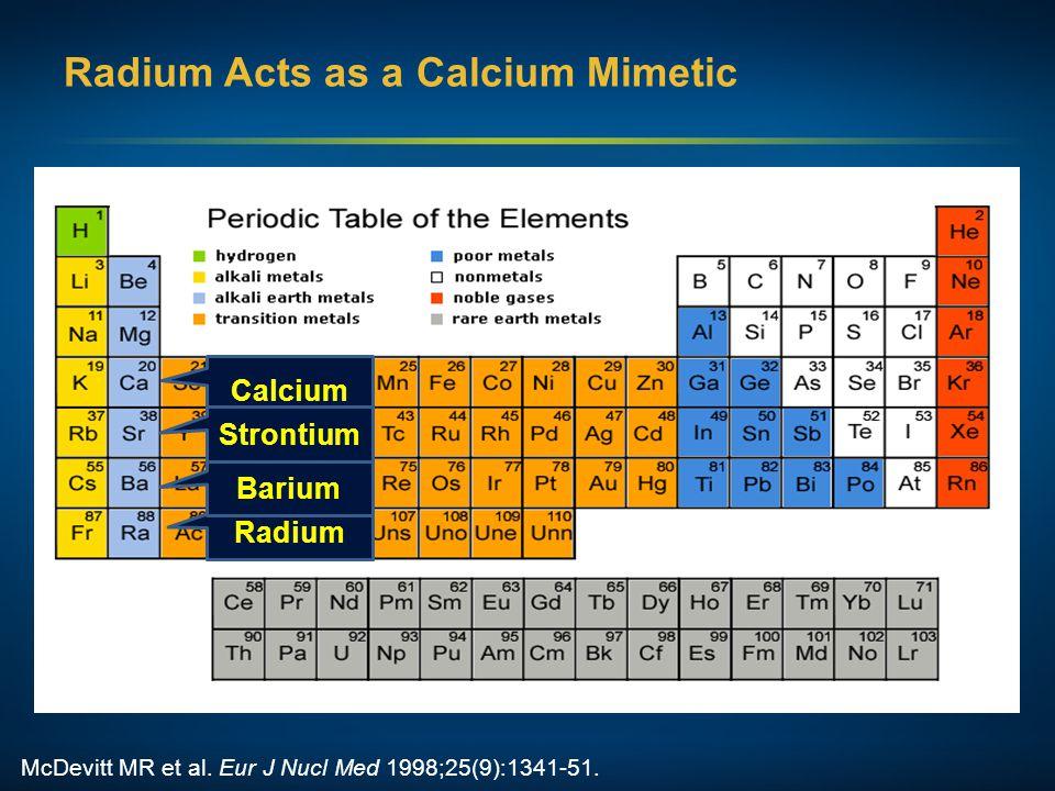 Calcium Strontium Radium Radium Acts as a Calcium Mimetic McDevitt MR et al.