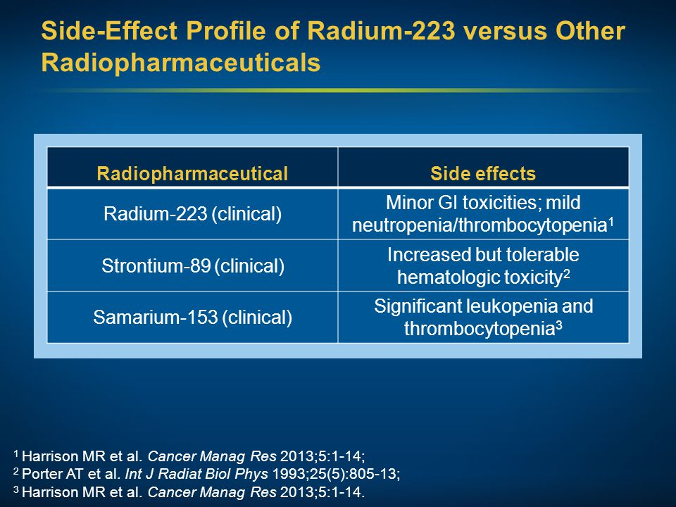 Side-Effect Profile of Radium-223 versus Other Radiopharmaceuticals RadiopharmaceuticalSide effects Radium-223 (clinical) Minor GI toxicities; mild neutropenia/thrombocytopenia 1 Strontium-89 (clinical) Increased but tolerable hematologic toxicity 2 Samarium-153 (clinical) Significant leukopenia and thrombocytopenia 3 1 Harrison MR et al.