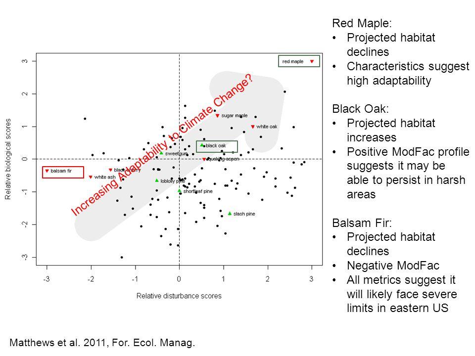 Red Maple: Projected habitat declines Characteristics suggest high adaptability Black Oak: Projected habitat increases Positive ModFac profile suggest