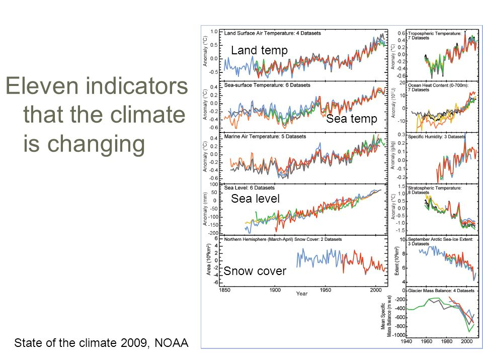 Eleven indicators that the climate is changing State of the climate 2009, NOAA Land temp Sea temp Sea level Snow cover