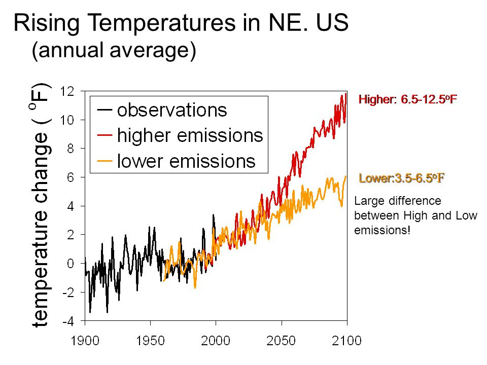 Rising Temperatures in NE. US (annual average) Higher: 6.5-12.5 o FHigher: 6.5-12.5 o F Lower:3.5-6.5 o F Large difference between High and Low emissi