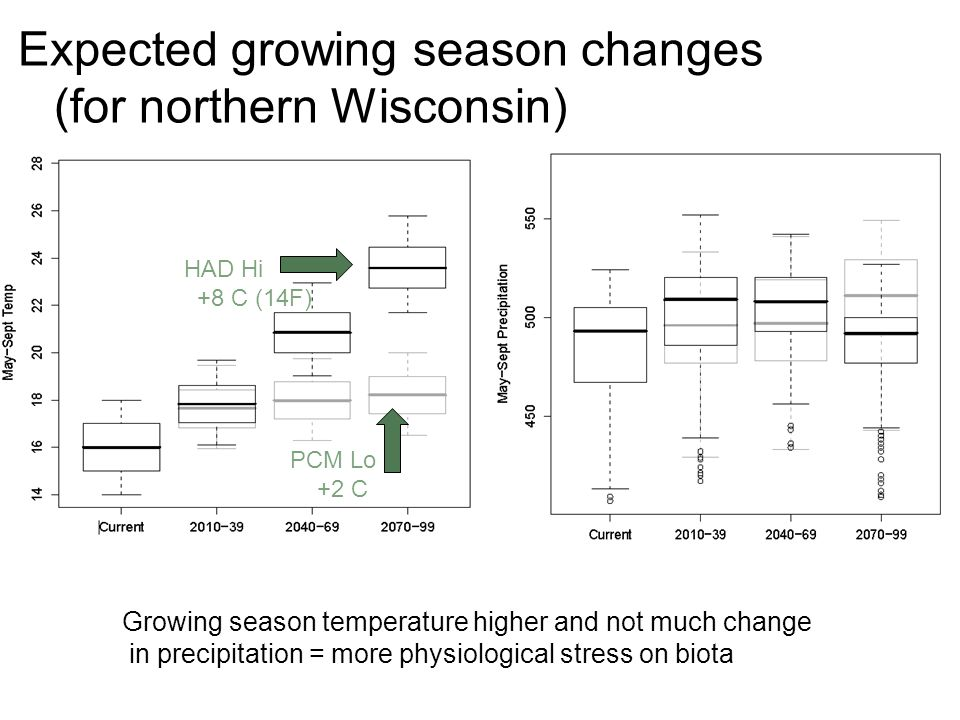 Expected growing season changes (for northern Wisconsin) Growing season temperature higher and not much change in precipitation = more physiological s