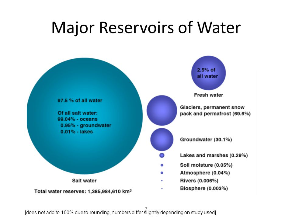 7 Major Reservoirs of Water [does not add to 100% due to rounding, numbers differ slightly depending on study used]