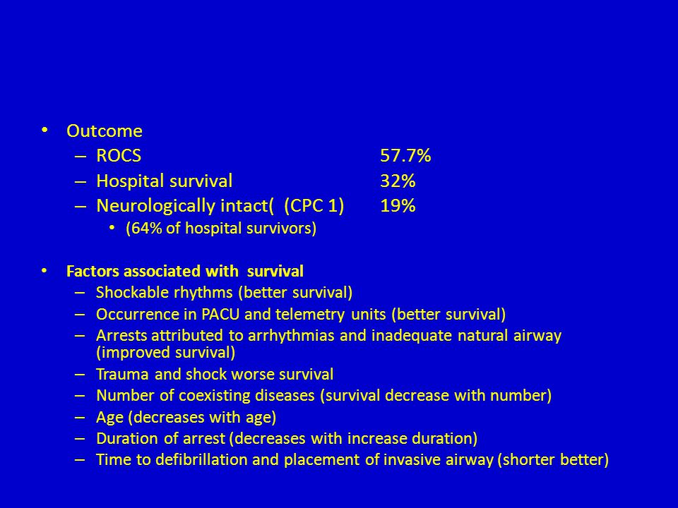 Outcome – ROCS57.7% – Hospital survival32% – Neurologically intact( (CPC 1)19% (64% of hospital survivors) Factors associated with survival – Shockabl