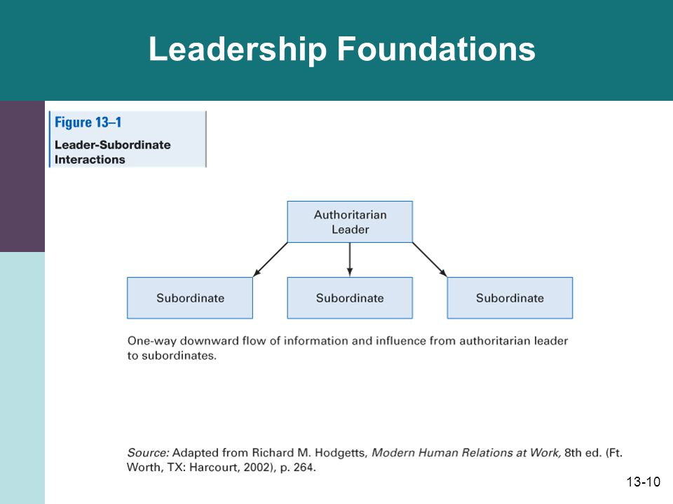 13-11 Leadership Foundations