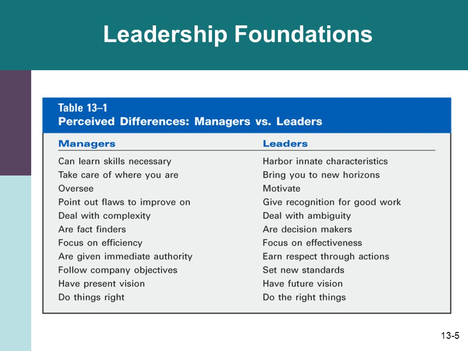 13-6 Leadership Foundations Theories X, Y and Z (philosophical background): –Theory X: A manager who believes that people are basically lazy and that coercion and threats of punishment often are necessary to get them to work.