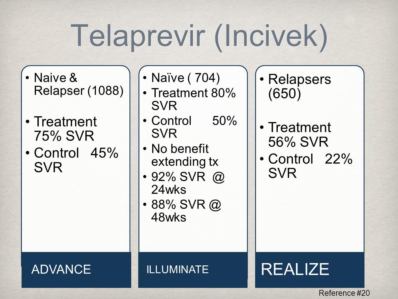 Telaprevir (Incivek) Naive & Relapser (1088) Treatment 75% SVR Control 45% SVR ADVANCE Naïve ( 704) Treatment 80% SVR Control 50% SVR No benefit extending tx 92% SVR @ 24wks 88% SVR @ 48wks ILLUMINATE Relapsers (650) Treatment 56% SVR Control 22% SVR REALIZE Reference #20