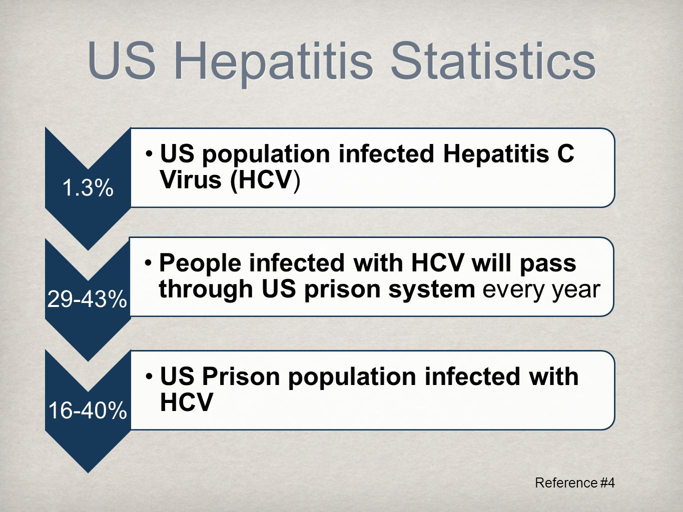 US Hepatitis Statistics 1.3% US population infected Hepatitis C Virus (HCV) 29-43% People infected with HCV will pass through US prison system every year 16-40% US Prison population infected with HCV Reference #4