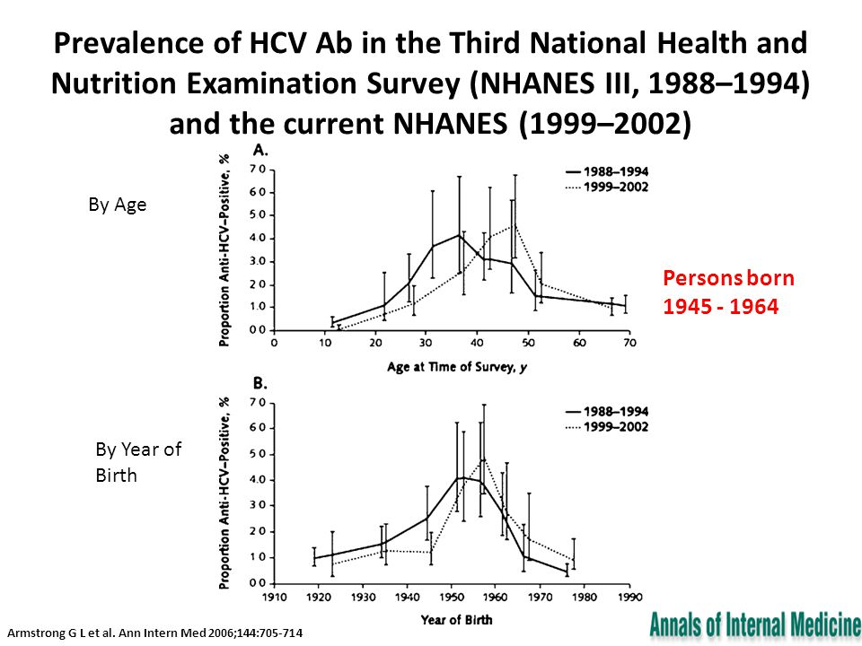Prevalence of HCV Ab in the Third National Health and Nutrition Examination Survey (NHANES III, 1988–1994) and the current NHANES (1999–2002) Armstron