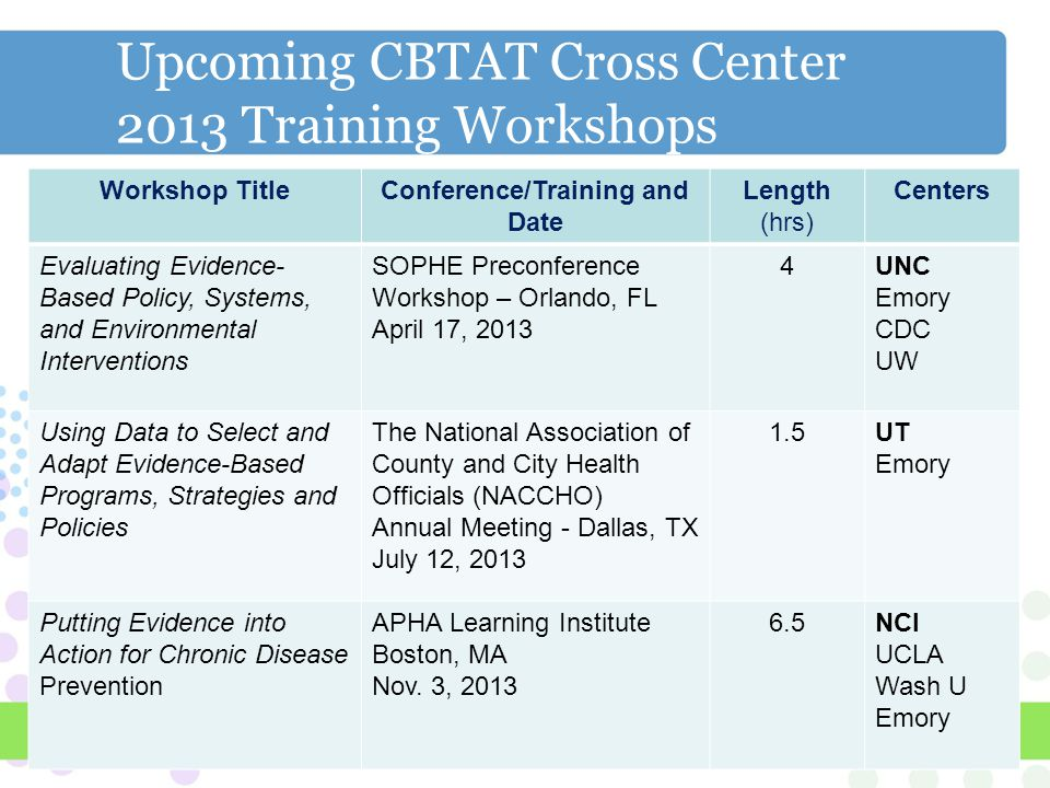 Upcoming CBTAT Cross Center 2013 Training Workshops Workshop TitleConference/Training and Date Length (hrs) Centers Evaluating Evidence- Based Policy, Systems, and Environmental Interventions SOPHE Preconference Workshop – Orlando, FL April 17, 2013 4UNC Emory CDC UW Using Data to Select and Adapt Evidence-Based Programs, Strategies and Policies The National Association of County and City Health Officials (NACCHO) Annual Meeting - Dallas, TX July 12, 2013 1.5UT Emory Putting Evidence into Action for Chronic Disease Prevention APHA Learning Institute Boston, MA Nov.