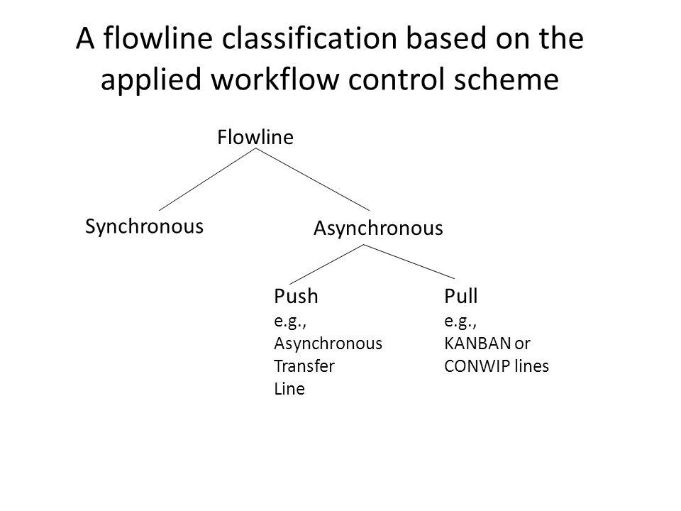 A flowline classification based on the applied workflow control scheme Flowline Synchronous Asynchronous Push e.g., Asynchronous Transfer Line Pull e.g., KANBAN or CONWIP lines