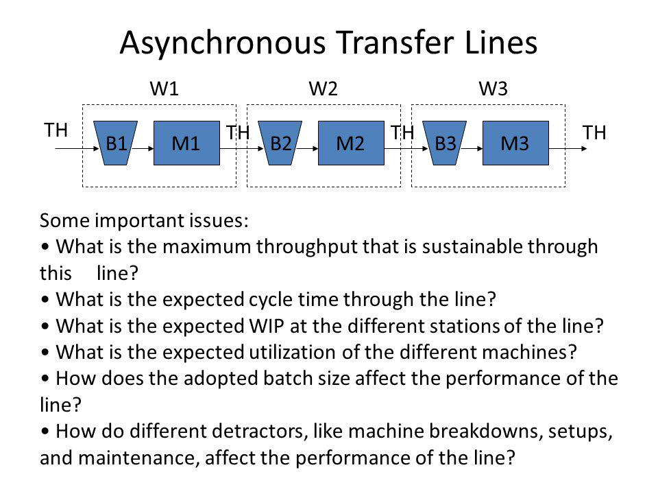 Asynchronous Transfer Lines W1W2W3 TH B1B2B3M1M2M3 Some important issues: What is the maximum throughput that is sustainable through this line.