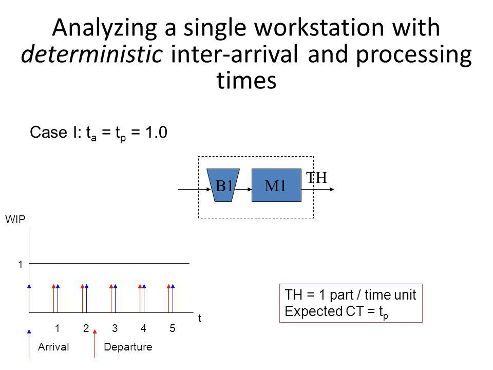 Analyzing a single workstation with deterministic inter-arrival and processing times TH B1M1 Case I: t a = t p = 1.0 t WIP 1 12345 ArrivalDeparture TH = 1 part / time unit Expected CT = t p