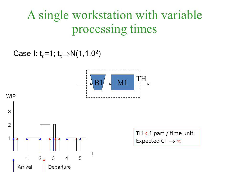 A single workstation with variable processing times TH B1M1 Case I: t a =1; t p  N(1,1.0 2 ) ArrivalDeparture TH < 1 part / time unit Expected CT   t 1 12345 2 3 WIP