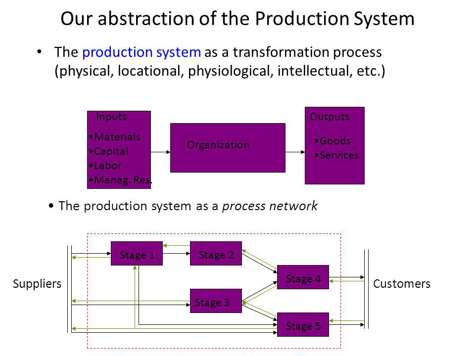 Our abstraction of the Production System The production system as a transformation process (physical, locational, physiological, intellectual, etc.) Organization InputsOutputs Materials Capital Labor Manag.