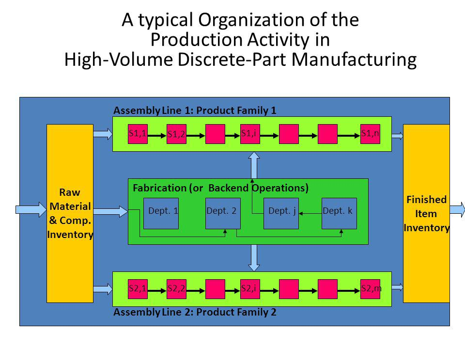 A typical Organization of the Production Activity in High-Volume Discrete-Part Manufacturing Raw Material & Comp. Inventory Finished Item Inventory S1