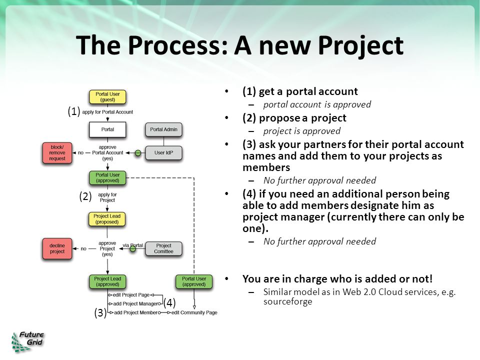 The Process: A new Project (1) get a portal account – portal account is approved (2) propose a project – project is approved (3) ask your partners for