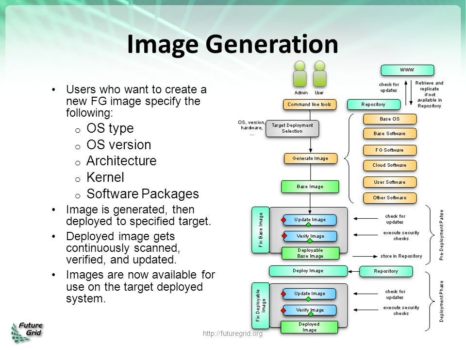 http://futuregrid.org Image Generation Users who want to create a new FG image specify the following: o OS type o OS version o Architecture o Kernel o