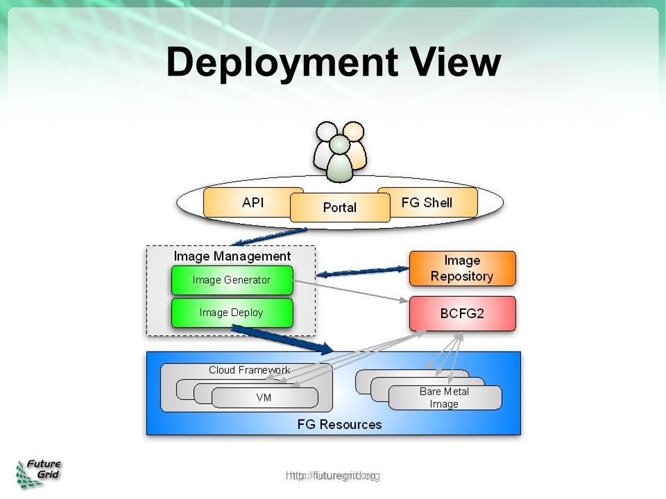 Deployment View http://futuregrid.org