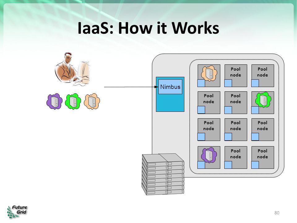 IaaS: How it Works 80 Pool node Pool node Pool node Pool node Pool node Pool node Pool node Pool node Pool node Pool node Pool node Pool node Nimbus