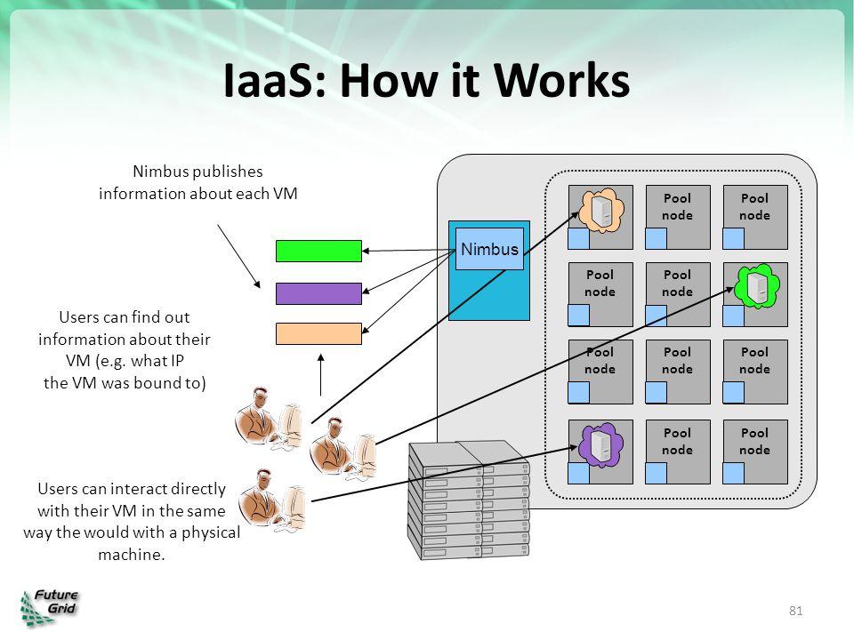 IaaS: How it Works 81 Pool node Pool node Pool node Pool node Pool node Pool node Pool node Pool node Pool node Pool node Pool node Pool node Nimbus p
