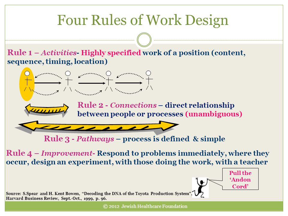 Four Rules of Work Design Rule 1 – Activities- Highly specified work of a position (content, sequence, timing, location) Rule 2 - Connections – direct