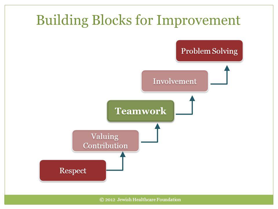 Building Blocks for Improvement Problem Solving Involvement Teamwork Valuing Contribution Valuing Contribution Respect © 2012 Jewish Healthcare Founda