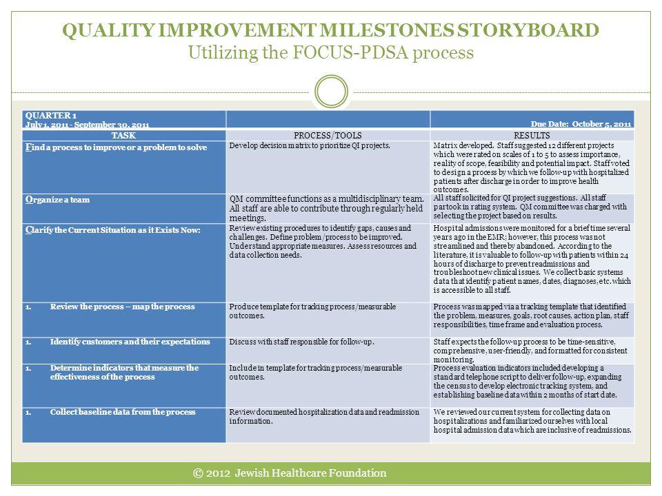QUALITY IMPROVEMENT MILESTONES STORYBOARD Utilizing the FOCUS-PDSA process © 2012 Jewish Healthcare Foundation QUARTER 1 July 1, 2011 - September 30,