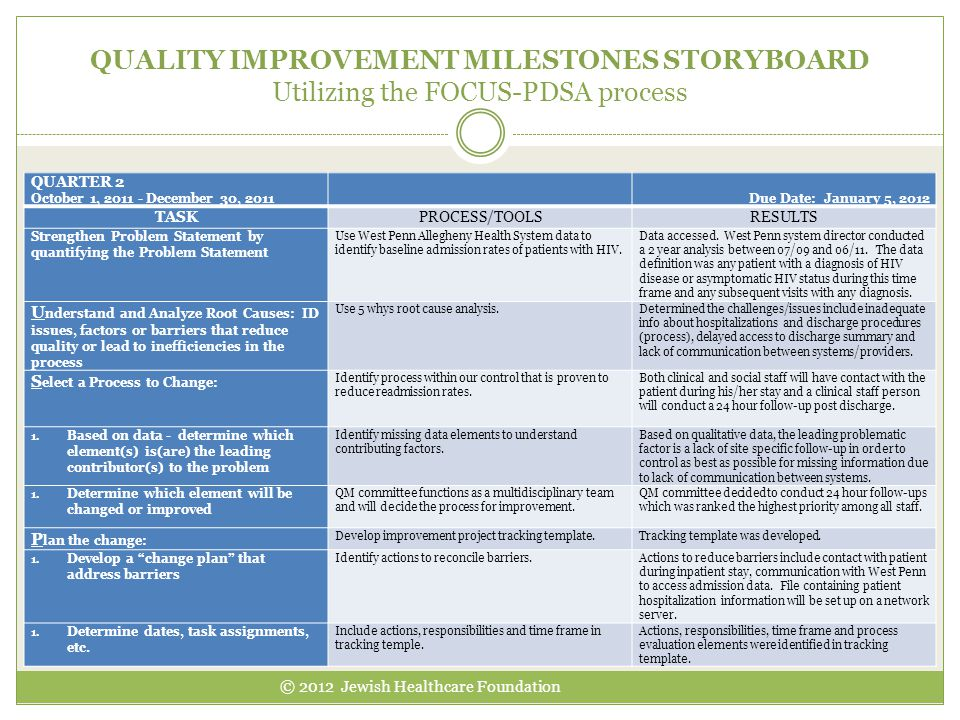 QUALITY IMPROVEMENT MILESTONES STORYBOARD Utilizing the FOCUS-PDSA process © 2012 Jewish Healthcare Foundation QUARTER 2 October 1, 2011 - December 30, 2011 Due Date: January 5, 2012 TASKPROCESS/TOOLSRESULTS Strengthen Problem Statement by quantifying the Problem Statement Use West Penn Allegheny Health System data to identify baseline admission rates of patients with HIV.