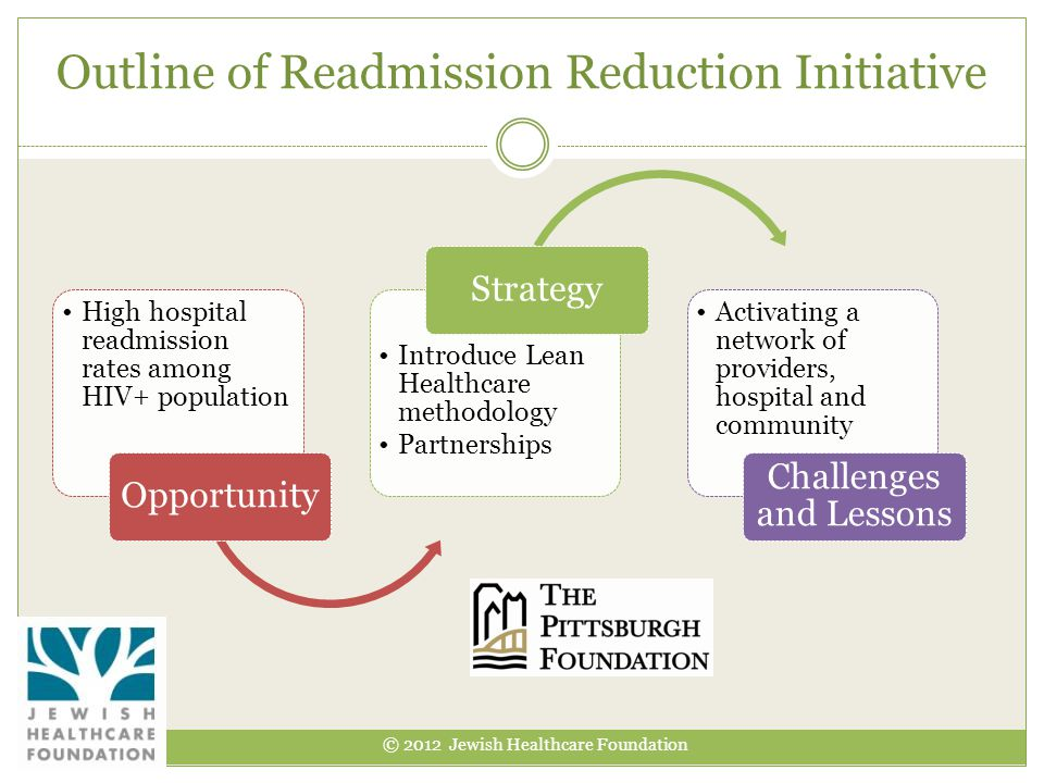 Outline of Readmission Reduction Initiative © 2012 Jewish Healthcare Foundation High hospital readmission rates among HIV+ population Opportunity Introduce Lean Healthcare methodology Partnerships Strategy Activating a network of providers, hospital and community Challenges and Lessons