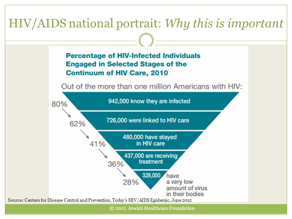 HIV/AIDS national portrait: Why this is important Source: Centers for Disease Control and Prevention, Today's HIV/AIDS Epidemic, June 2012 © 2012 Jewi
