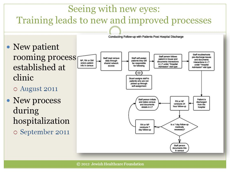 Seeing with new eyes: Training leads to new and improved processes New patient rooming process established at clinic  August 2011 New process during hospitalization  September 2011 © 2012 Jewish Healthcare Foundation