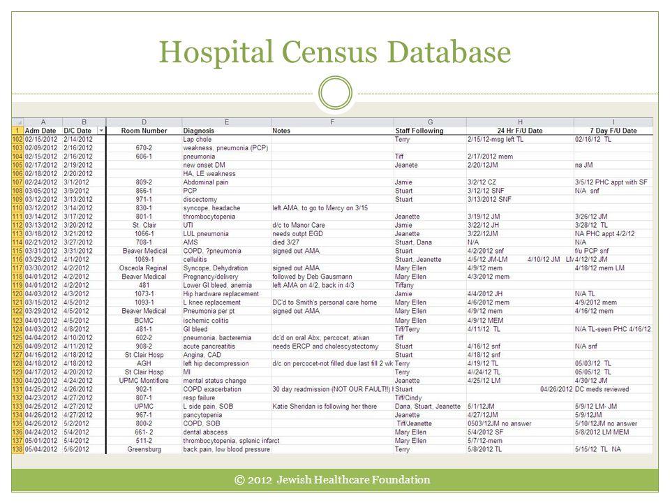 Hospital Census Database © 2012 Jewish Healthcare Foundation