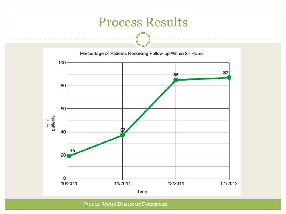 Process Results © 2012 Jewish Healthcare Foundation