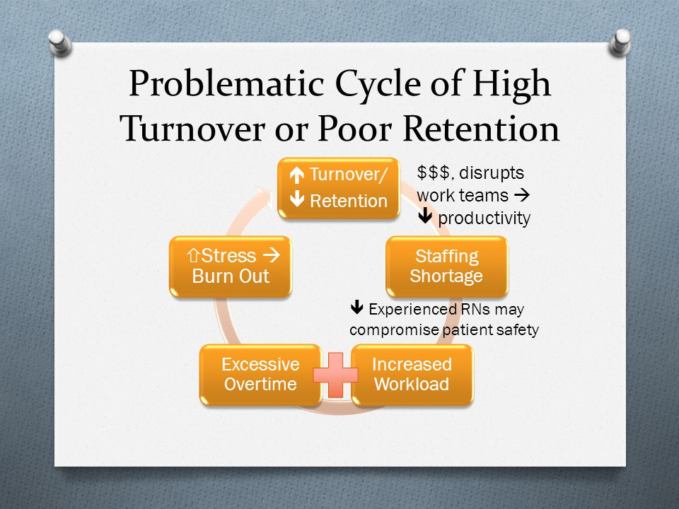 Problematic Cycle of High Turnover or Poor Retention  Turnover/  Retention Staffing Shortage Increased Workload Excessive Overtime  Stress  Burn Out $$$, disrupts work teams   productivity  Experienced RNs may compromise patient safety