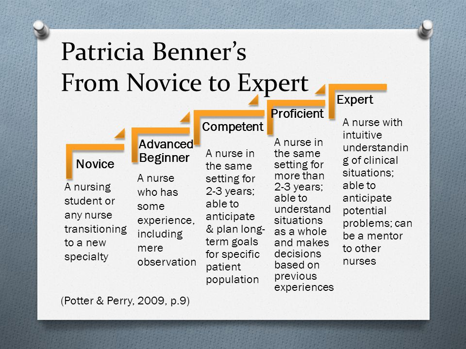 Patricia Benner's From Novice to Expert Novice Advanced Beginner Competent Proficient Expert A nursing student or any nurse transitioning to a new specialty A nurse who has some experience, including mere observation A nurse in the same setting for 2-3 years; able to anticipate & plan long- term goals for specific patient population A nurse in the same setting for more than 2-3 years; able to understand situations as a whole and makes decisions based on previous experiences A nurse with intuitive understandin g of clinical situations; able to anticipate potential problems; can be a mentor to other nurses (Potter & Perry, 2009, p.9)