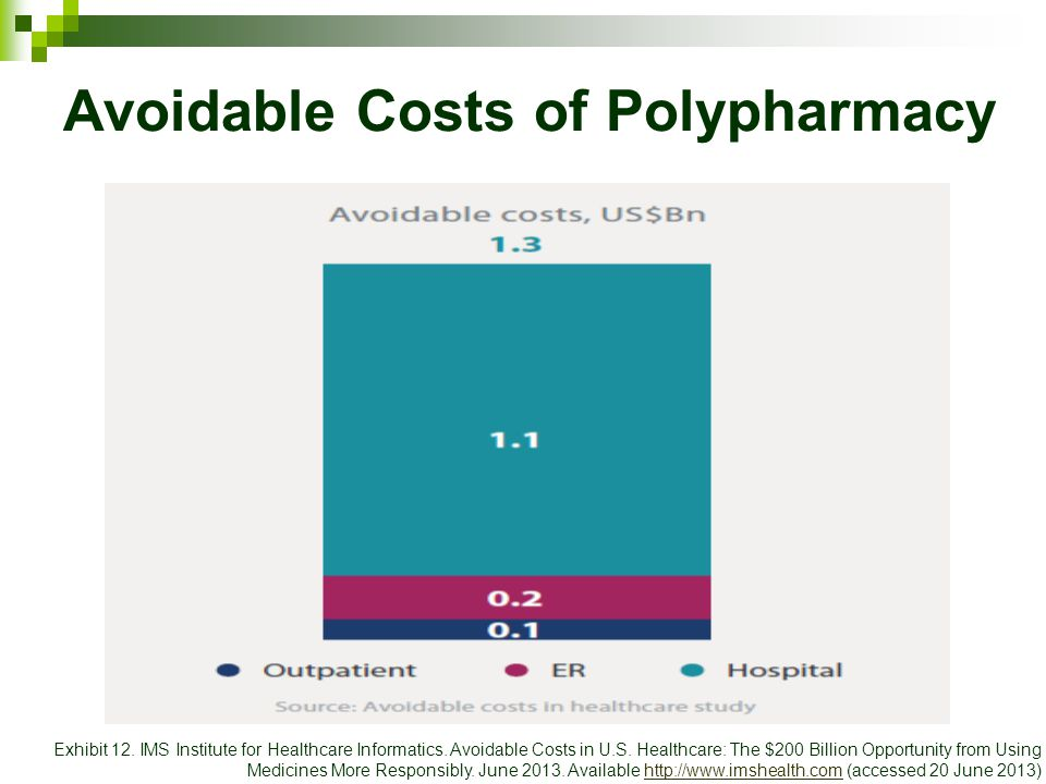 Avoidable Costs of Polypharmacy Exhibit 12. IMS Institute for Healthcare Informatics.