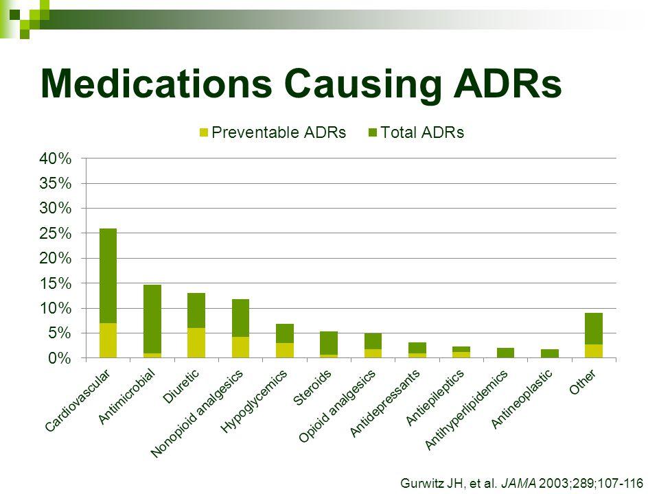 Medications Causing ADRs Gurwitz JH, et al. JAMA 2003;289;107-116