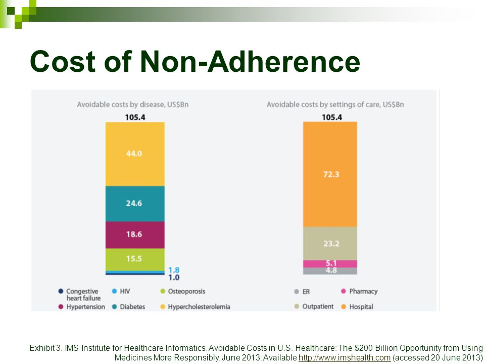 Cost of Non-Adherence Exhibit 3. IMS Institute for Healthcare Informatics. Avoidable Costs in U.S. Healthcare: The $200 Billion Opportunity from Using