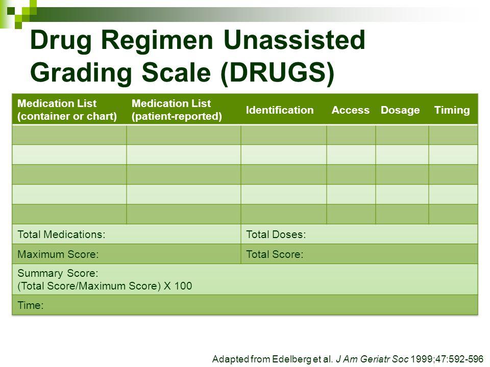Drug Regimen Unassisted Grading Scale (DRUGS) Adapted from Edelberg et al.