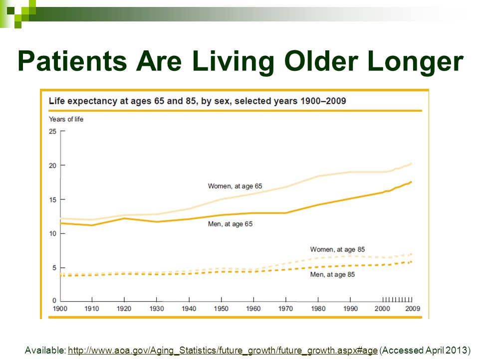 Patients Are Living Older Longer Available: http://www.aoa.gov/Aging_Statistics/future_growth/future_growth.aspx#age (Accessed April 2013)http://www.aoa.gov/Aging_Statistics/future_growth/future_growth.aspx#age