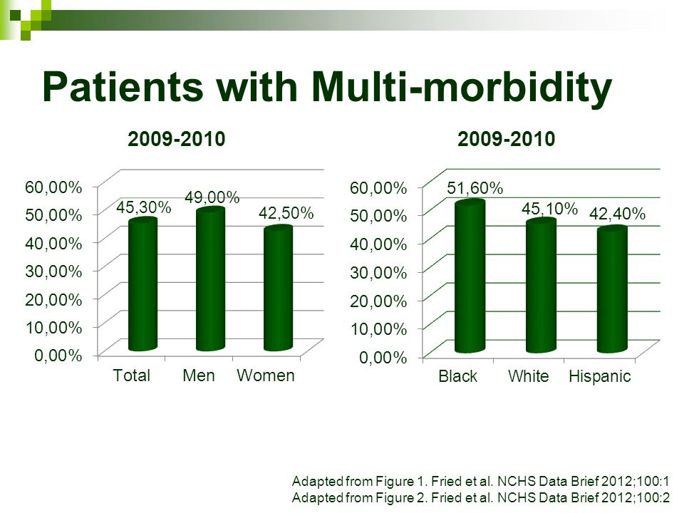 Patients with Multi-morbidity Adapted from Figure 1. Fried et al. NCHS Data Brief 2012;100:1 Adapted from Figure 2. Fried et al. NCHS Data Brief 2012;