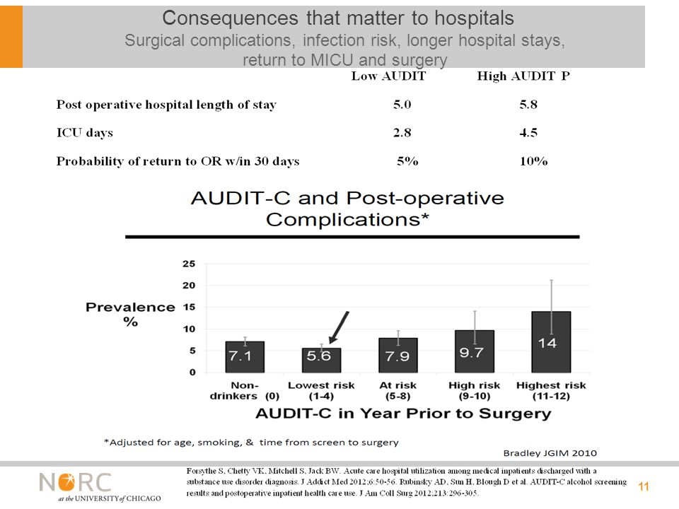 11 Consequences that matter to hospitals Surgical complications, infection risk, longer hospital stays, return to MICU and surgery