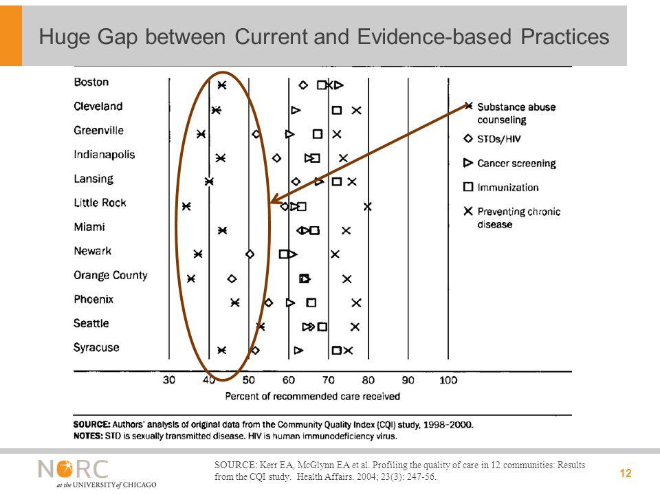 12 Huge Gap between Current and Evidence-based Practices SOURCE: Kerr EA, McGlynn EA et al.