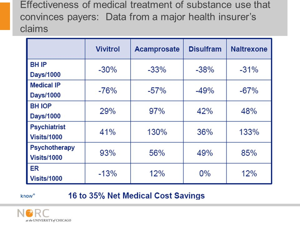 Effectiveness of medical treatment of substance use that convinces payers: Data from a major health insurer's claims