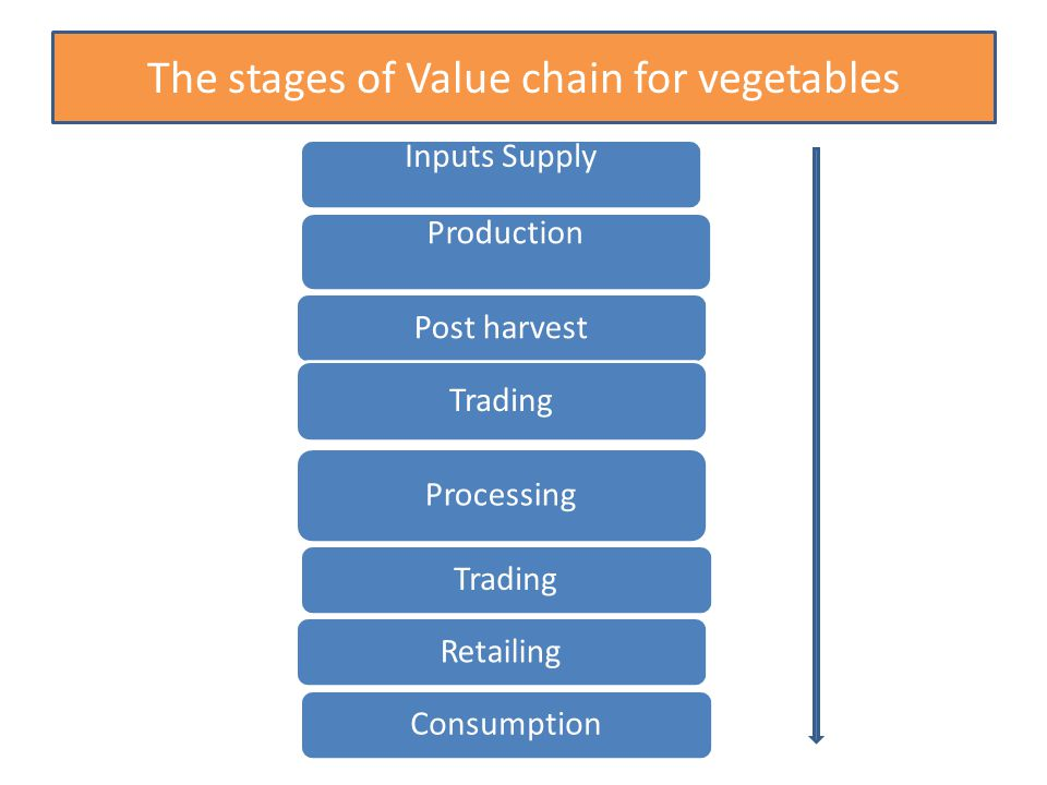 Value chain stagesFunctionsActors Post harvestSilage making Hay making Balling Farmers Organized user groups, TradeTradingFarmers Private, users group ProcessingSorting/ grading/Farmers, Organized groups, consumptionEnd usersFarmers - Exporters Private /town dwellers Cont…