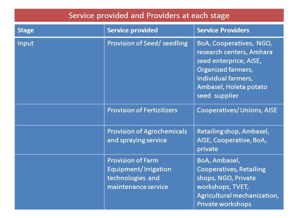 Service provided and Providers at each stage StageService providedService Providers InputProvision of Seed/ seedlingBoA, Cooperatives, NGO, research centers, Amhara seed enterprice, AISE, Organized farmers, Individual farmers, Ambasel, Holeta potato seed supplier Provision of FertizilizersCooperatives/ Unions, AISE Provision of Agrochemicals and spraying service Retailing shop, Ambasel, AISE, Cooperative, BoA, private Provision of Farm Equipment/ Irrigation technologies and maintenance service BoA, Ambasel, Cooperatives, Retailing shops, NGO, Private workshops, TVET, Agricultural mechanization, Private workshops