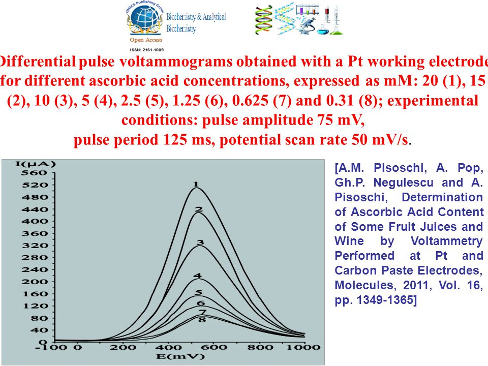 Differential pulse voltammograms obtained with a Pt working electrode for different ascorbic acid concentrations, expressed as mM: 20 (1), 15 (2), 10 (3), 5 (4), 2.5 (5), 1.25 (6), 0.625 (7) and 0.31 (8); experimental conditions: pulse amplitude 75 mV, pulse period 125 ms, potential scan rate 50 mV/s.